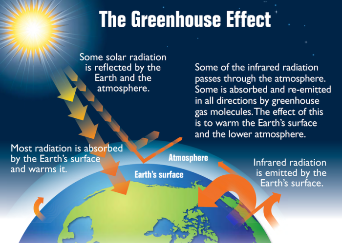 earths_greenhouse_effect_us_epa_2012-700x499