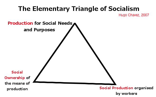elementary-triangle-of-socialism